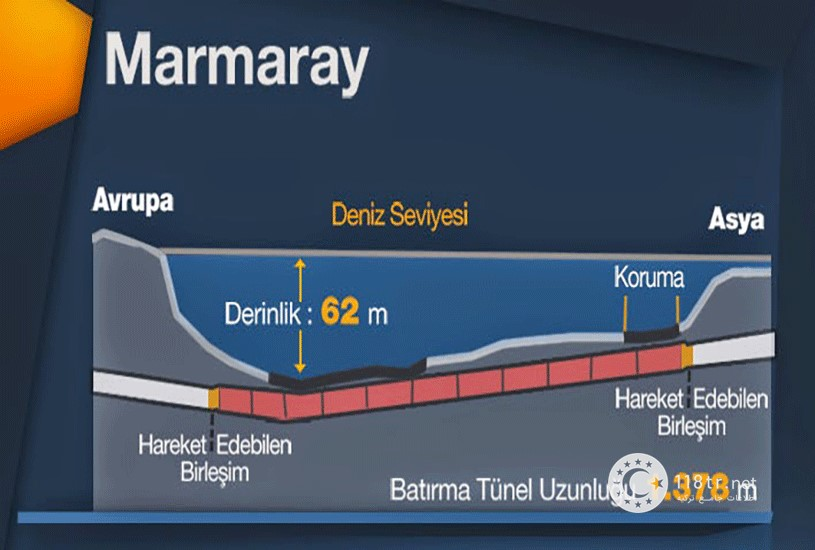 تونل مارمارای استانبول 7