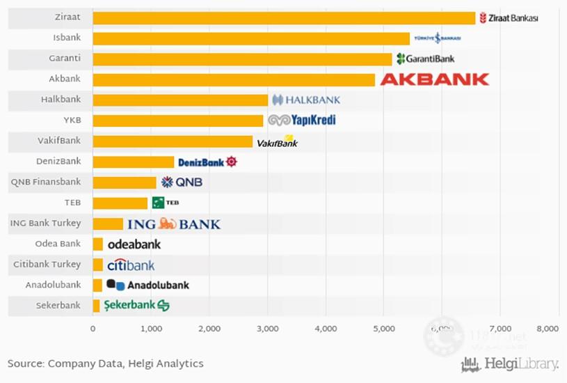 سود بانکی در ترکیه 5